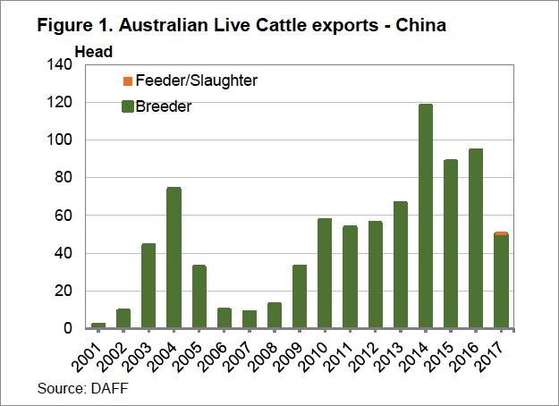 Australian Live Cattle Exports to China Graph