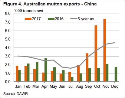 Australian Mutton Exports to China Chart