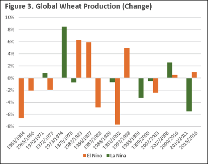 Global Wheat Production Change Graph