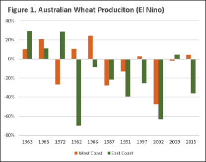 Global Wheat Production El Nino Chart