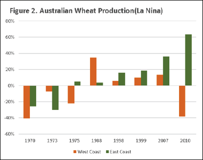 Global Wheat Production La Nina Chart