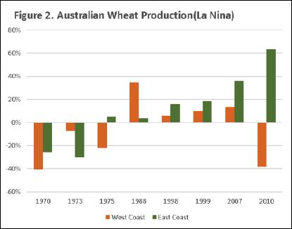 Global Wheat Production La Nina Chart