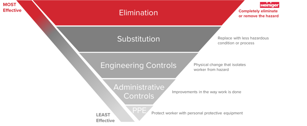 Heiniger Hierarchy of Controls and Safety Chart