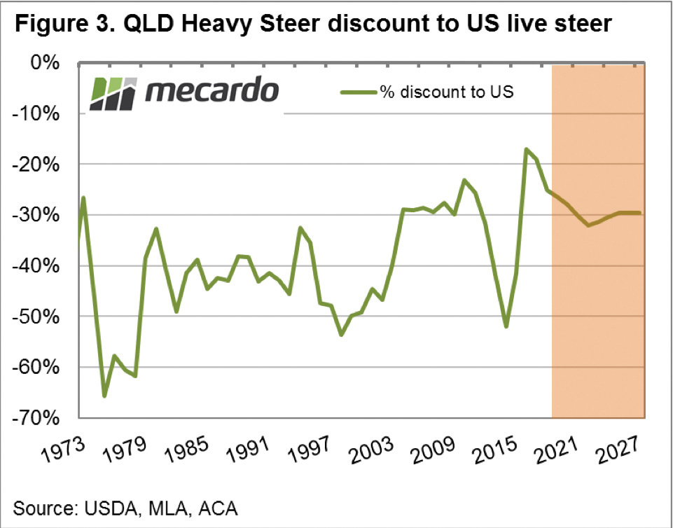 Chart of QLD Heavy Steer Discount to US Live Steer