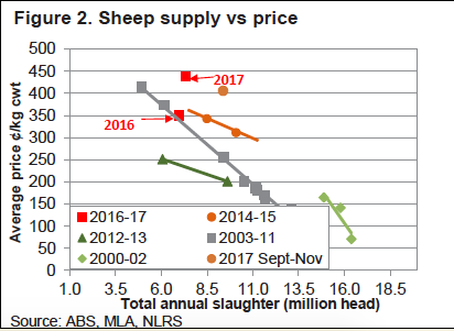 Sheep Supply vs Price Chart